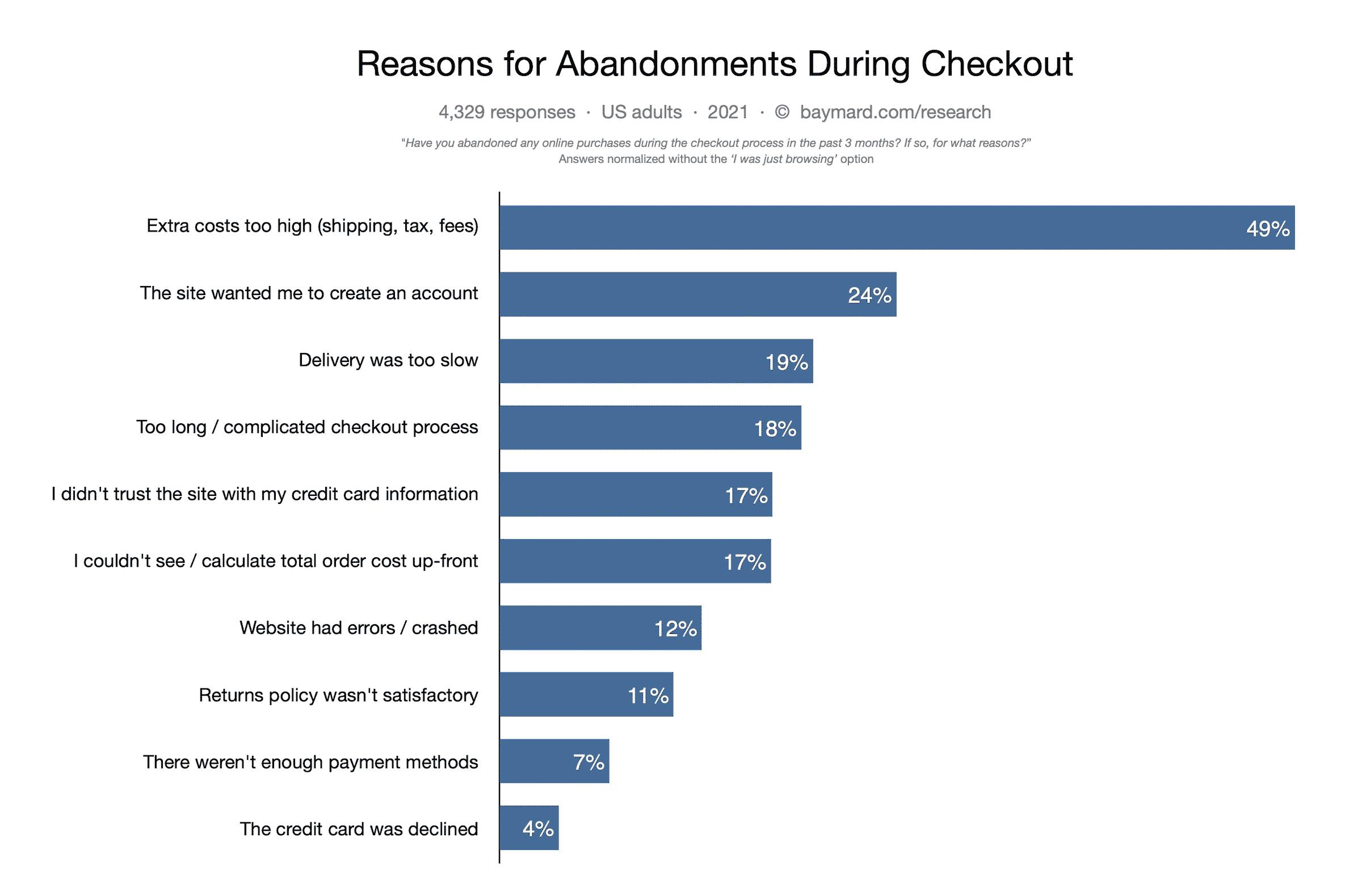 why users abandon cart ecommerc=se